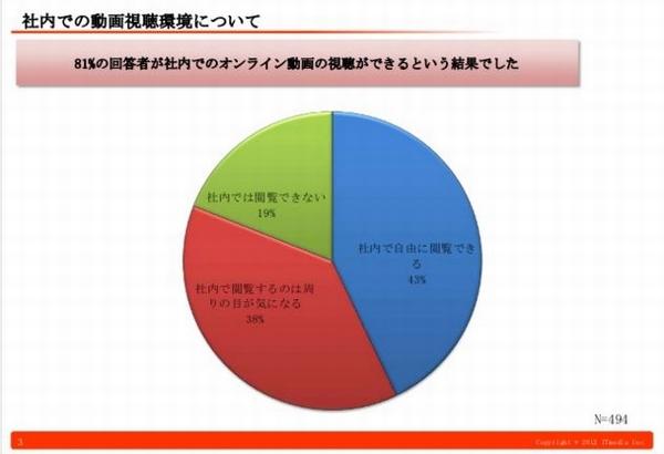 視聴者のデータ