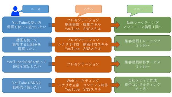 動画マーケティング 当社のサービス